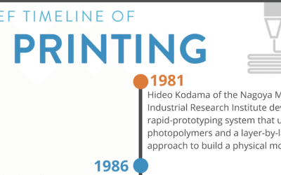 Timeline of 3D-Printing